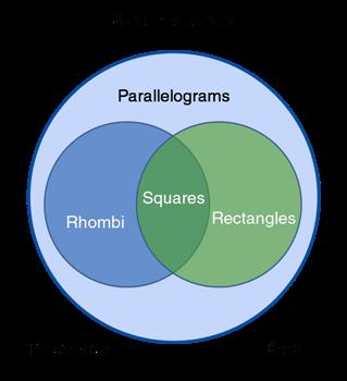 Quadrilaterals at a glance quadrilateral venn diagram ccuart Images