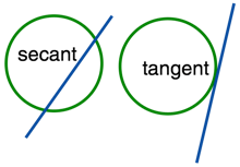 Secant and Tangent on Circles