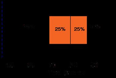 Basic Statistics & Probability Box & Whisker Plots