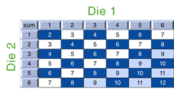 Dice Combinations