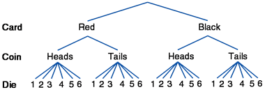 Compound events at a glance tree diagram ccuart Choice Image