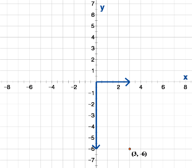 x and y graph maker