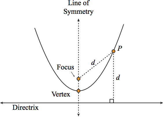 Conic Sections Focus And Directrix