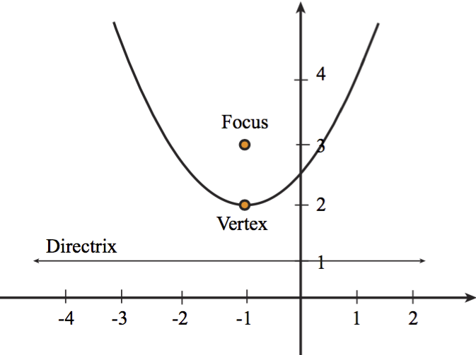 Conic Sections Conic Form Of A Parabola