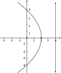 how to find coordinates of turning point of parabola