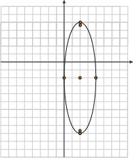 Conic Sections Equation of an Ellipse