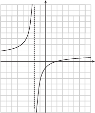 Polynomials Vertical Asymptotes and Discontinuities