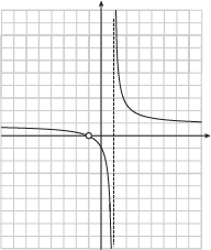 Polynomials Rational Functions Study Guide Shmoop