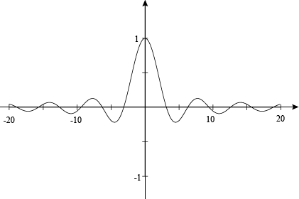 Polynomials Horizontal and Slant Asymptotes