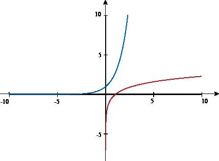 Natural Logarithm -- from Wolfram MathWorld