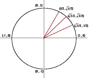 The Unit Circle First Quadrant Angles