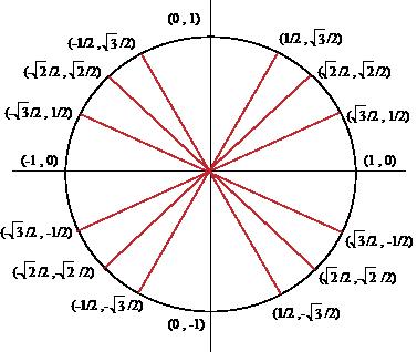 The Unit Circle Unit Circle