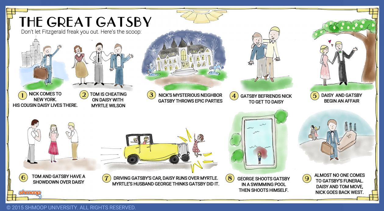 symbolism in the great gatsby chart symbolism