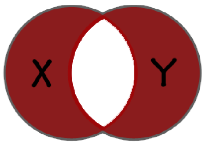 Boolean Logic Connectives And Set Theory