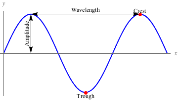 amplitudes (a), crests (peaks), and troughs that can be drawn on a  diagram  they also have frequencies (f), wave speeds (v), and time periods  (t)